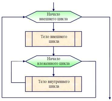 цикл с параметром блок схема.
